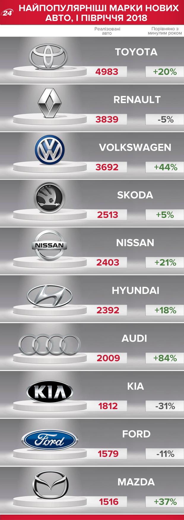 Найпопулярніші авто в Україні