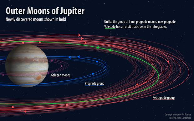 Юпітер, супутники, космос, тіла, планети