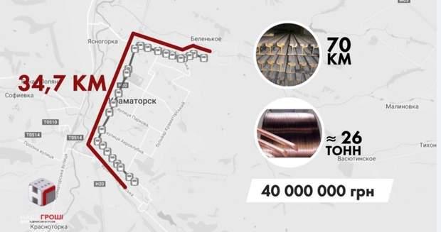 Ціна за трамвайну лінію складає близько 40 000 000 гривень