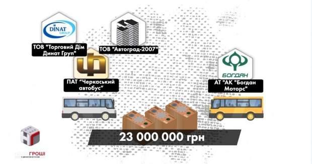 На поставки автобусів вже витрачено понад 23 мільйони гривень