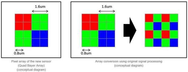 Розташування пікселів в новому модулі Sony IMX586
