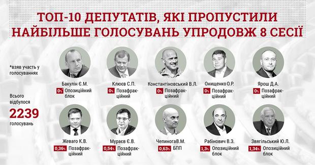 Верховна Рада 8 сесія народні депутати голосування прогули