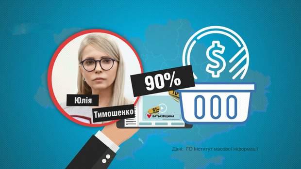 На піар Юлії Тимошенко ВО