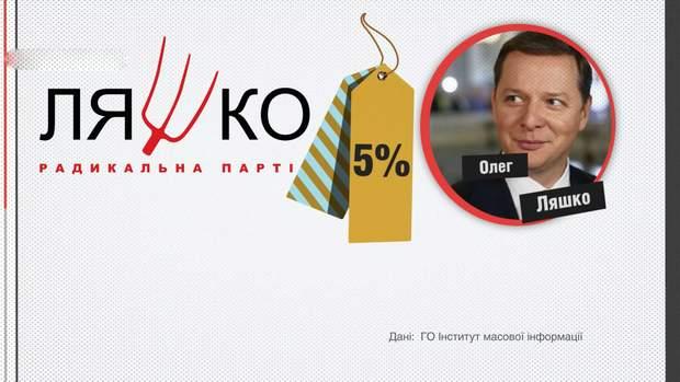 5% від всієї прихованої реклами присвячувалось Радикальній партії та Олегу Ляшку