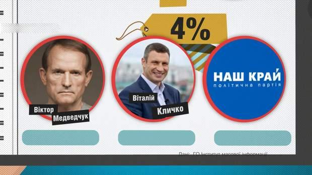 4% матеріалів припали на Віктора Медведчука, Віталія Кличка і партію
