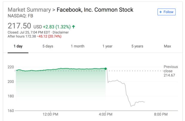 Акції Facebook впали на 20%