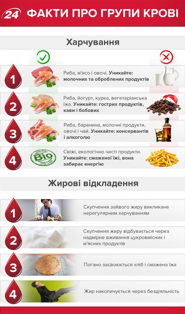Групи крові: харчування та жирові відкладення