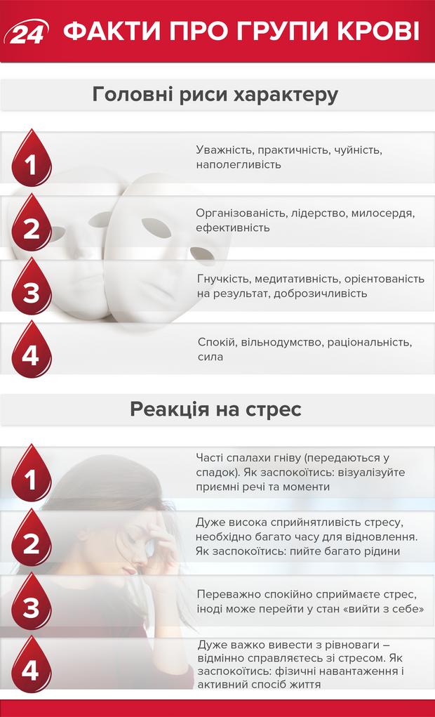 Групи крові: головні риси характеру та реакція на стрес