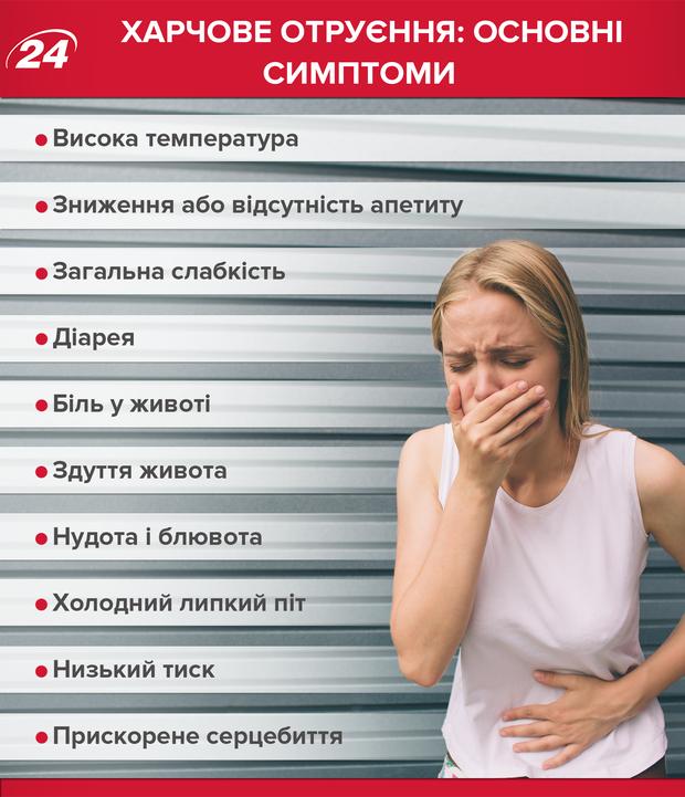 Харчове отруєння основні симптоми
