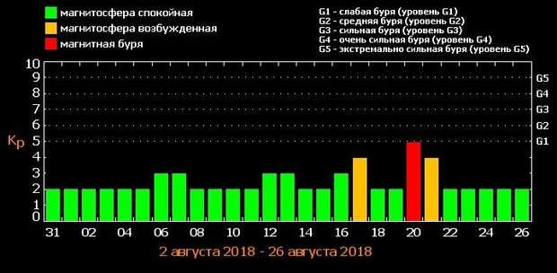 Магнітні бурі у серпні: графік