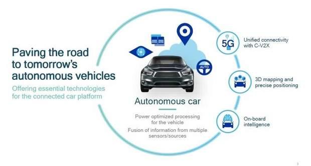 Qualcomm готує до випуску автомобіль із підтримкою 5G