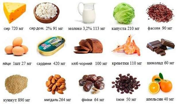 Продукти, у яких міститься кальцій