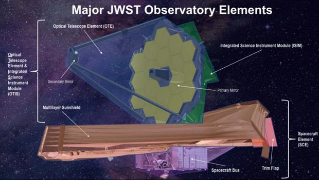 Головні елементи космічного телескопа James Webb