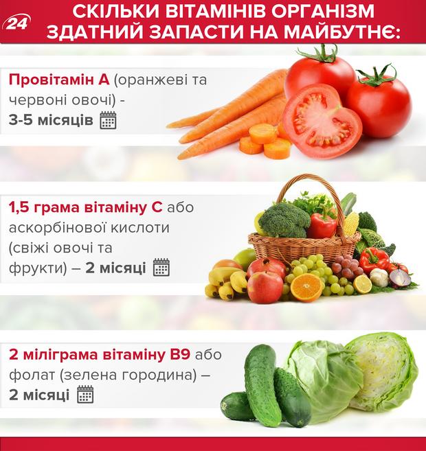 Скільки вітамінів організм здатний запасти на майбутнє