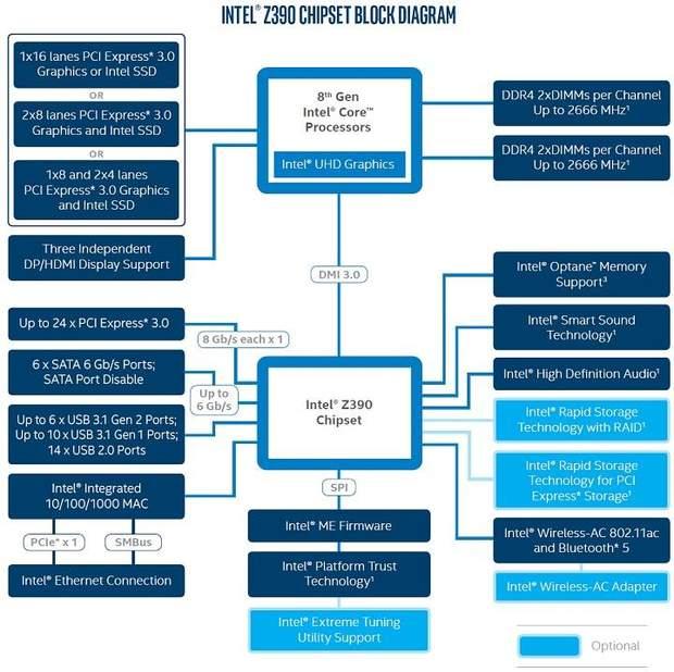 Характеристики Intel Z390