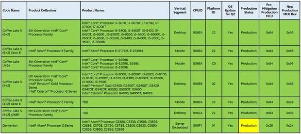 Характеристики нових процесорів від Intel