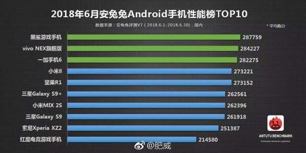 Результати тестування смартфонів в AnTuTu за червень 2018 року