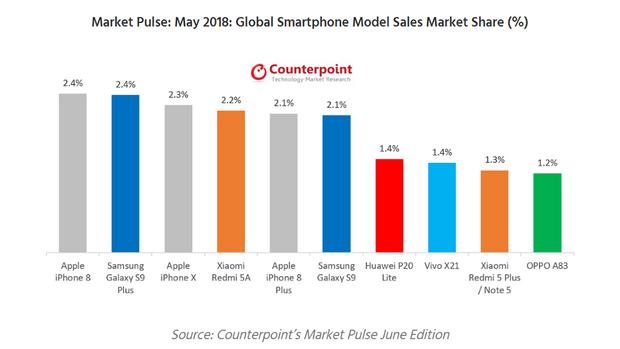 Рейтинг смартфонів у травні 2018