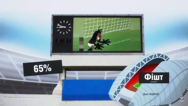 Не всі росіяни планують дивитися футбол