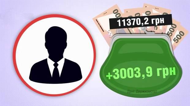 Прибуток у розрахунку на одну особу зріс на 3000 гривень