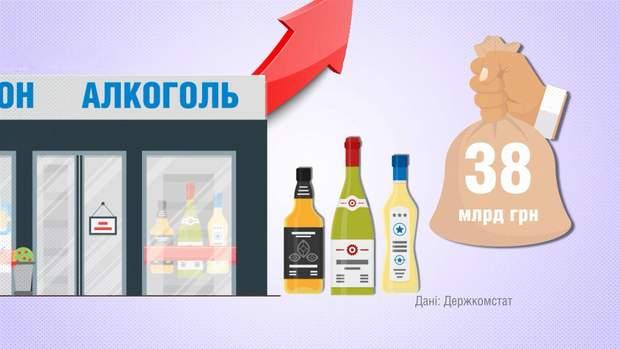 За перших 4 місяці 2018 року українці накупували спиртного на 38 мільярдів гривень