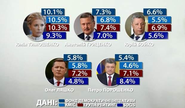 рейтинг президенти