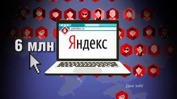 Яндексом користувались понад 6 мільйонів українців