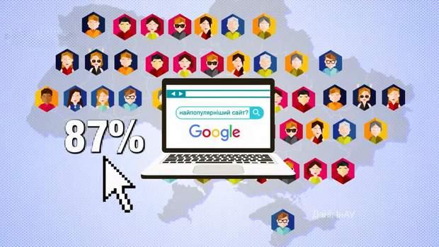 Google став найпопулярнішим сайтом серед українців