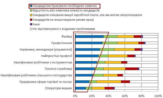 Труднощі, з якими стикаються фірми, під час найму працівників (%)
