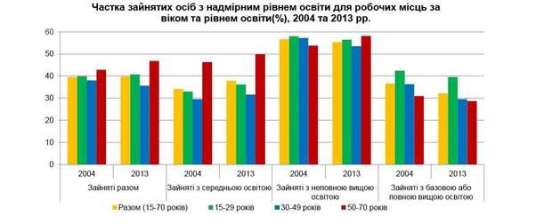 Частка зайнятих осіб з надмірним рівнем освіти для робочих місць за віком та рівнем освіти(%), 2004 та 2013 рр.