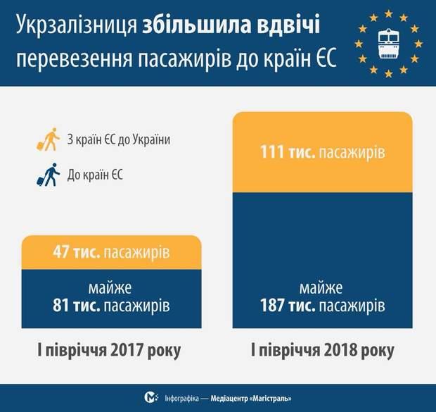 укрзалізниця ЄС пасажири
