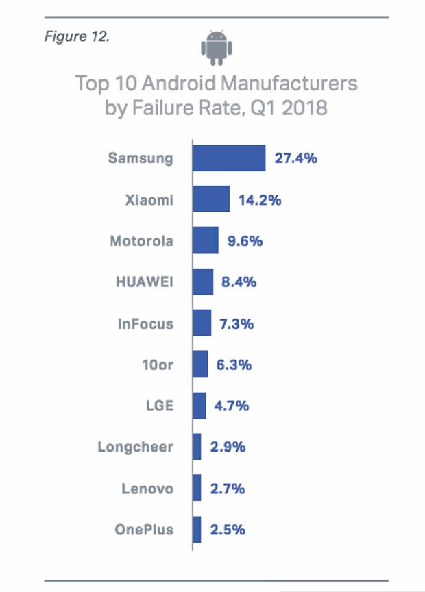 Смартфони на Android, що найчастіше ламаються