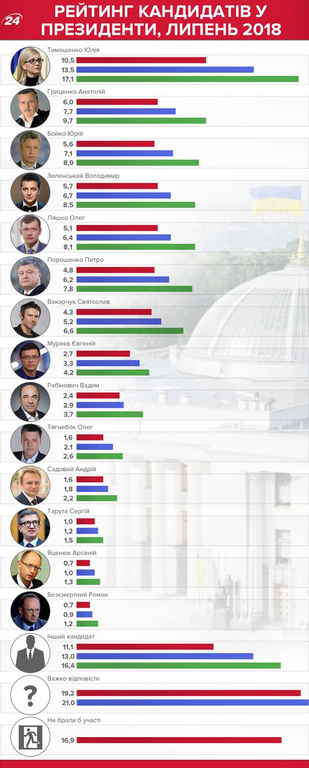Вибори президента-2019, рейтинг кандидатів
