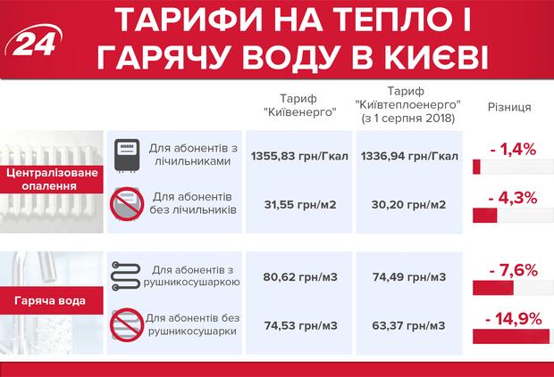 Комунальні послуги тарифи тепло гаряча вода Київ