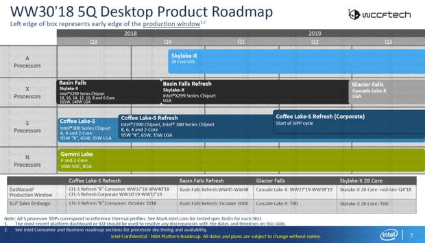 Плани Intel на період з 2018 року до 3 кварталу 2019 року