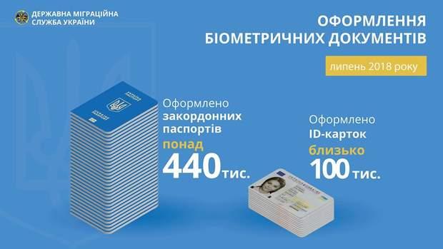 ДМС, біометричний паспорт, id-картка