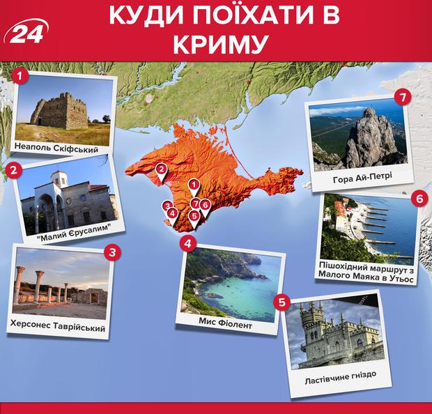 Кримський півотсрів: які місця варто відвідати