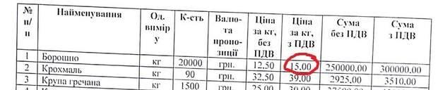 Їдальня Верховна Рада закупівлі завищена ціна махінації