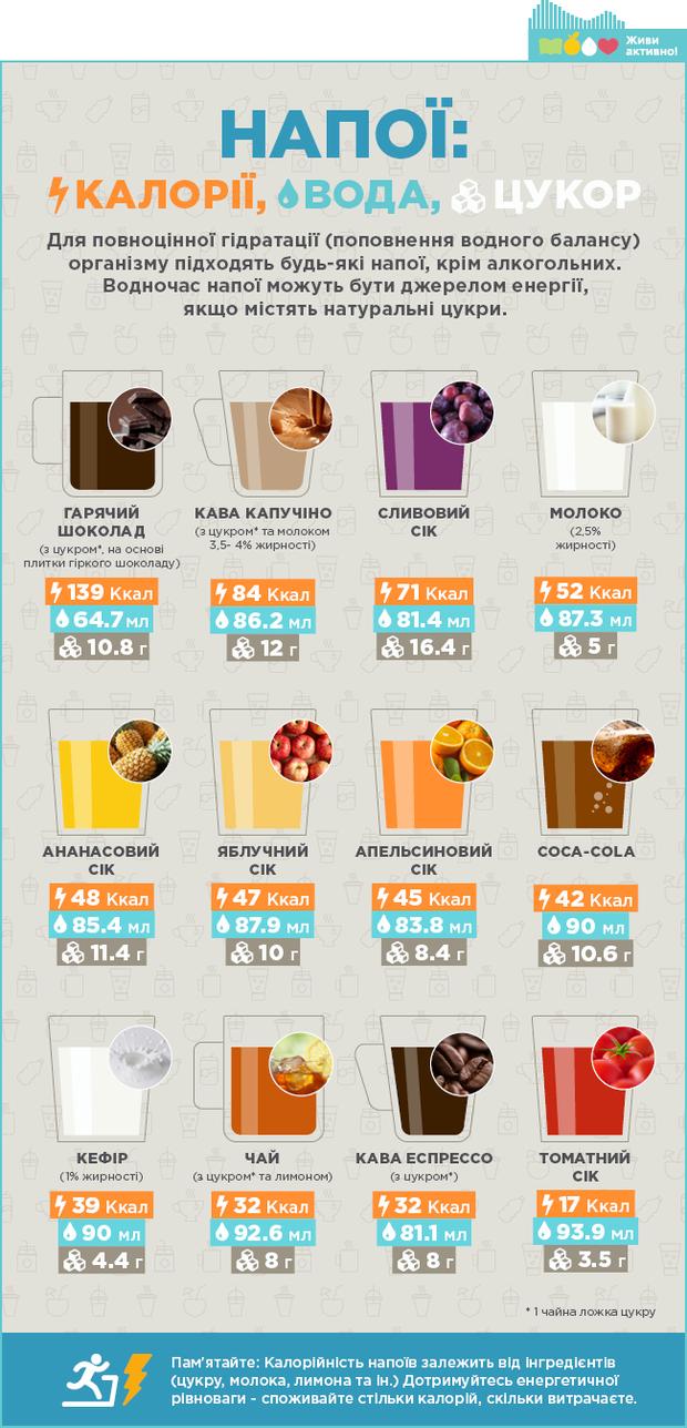 Скільки калорій та води містять популярні напої: інфографіка