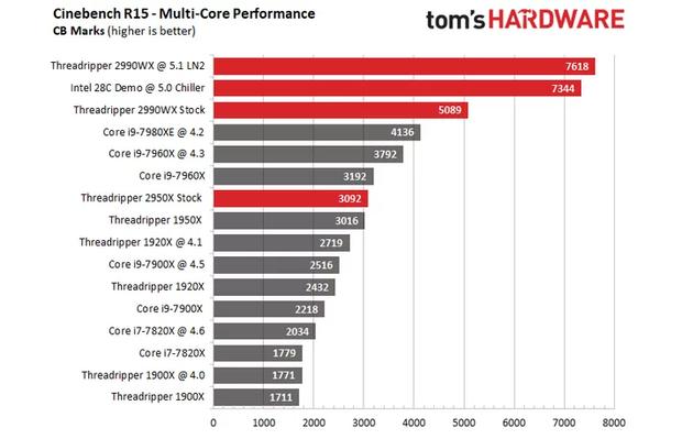 Порівняння результатів тесту Ryzen Threadripper 2990WX  та 28-ядерного процесора Intel