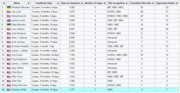 Бокс: рейтинг-чемпионов-рекордсменов