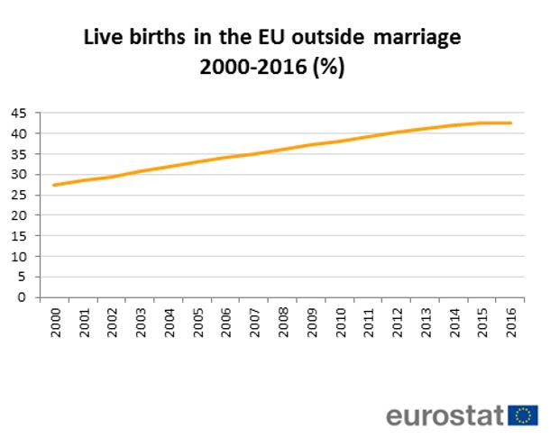 Статистика Євросоюз