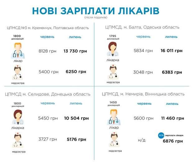 Як змінилися зарплати лікарів у червні-липні 2018 року