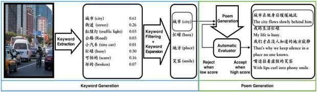 Алгоритм роботи чат-бота Xiaoice