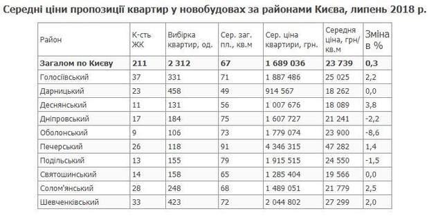Предложение цен по районам Киева