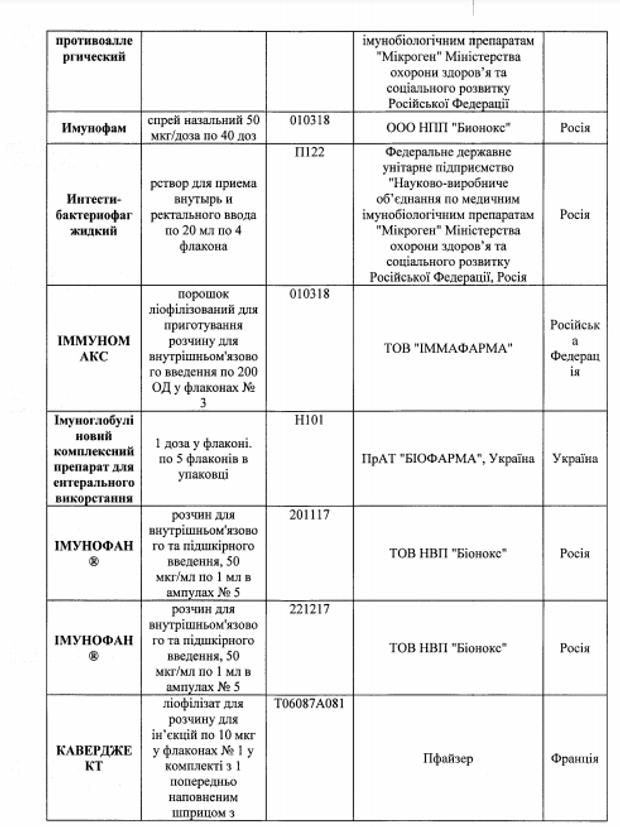 Заборонені ліки Україна медицина препарати таблетки здоров'я