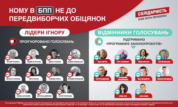 БПП Верховна Рада Депутати