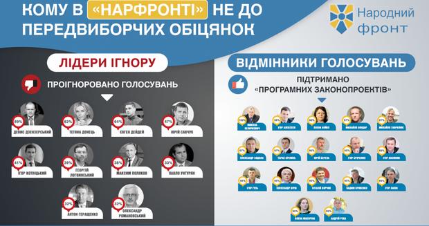 Народний фронт Депутати ЦВК