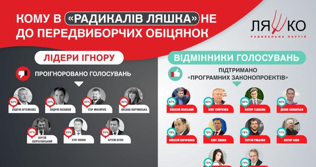 Радикальна партія Ляшко Депутати Верховна Рада