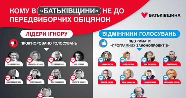 Батьківщина Тимошенко